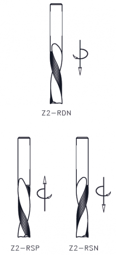 Z2-RDN, Z2-RSP and Z2-RSN